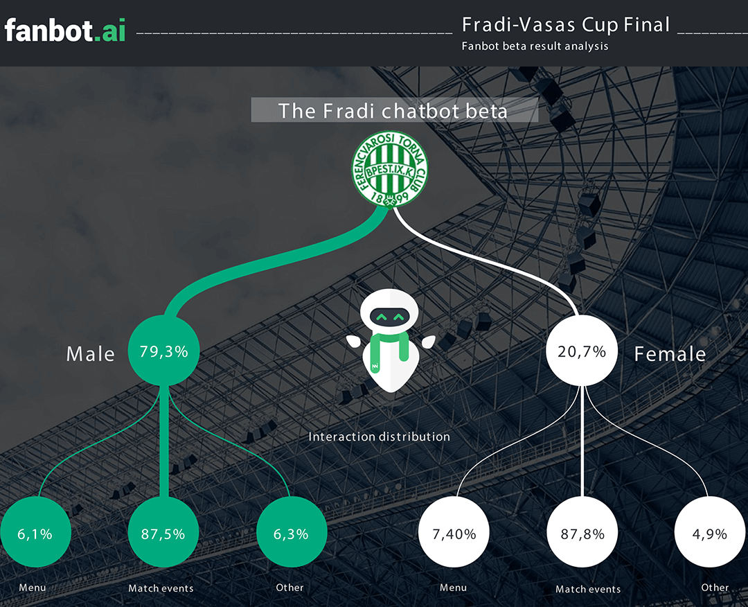 Infograph of a recent implementation for a sport club